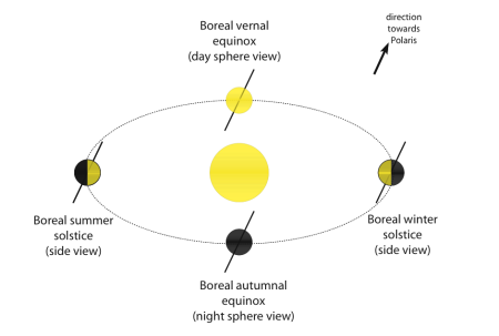 Schematic presentation of a seasonal cycle. Note the importance of the fixed direction in space of the rotation axis on these short time scales (today towards Polaris): if the axis were not tilted relative to the plane of orbit, then there would be no seasons.